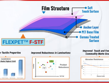 Soft is the New Strong: Flex Films develops unique polyester film