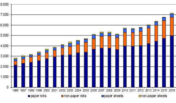 Sophisticated substrates lead the charge in label sector growth